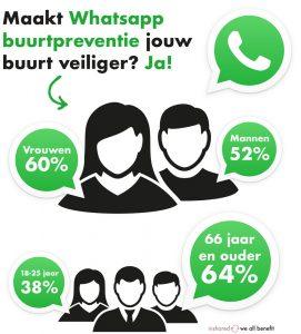 216414-Whatsapp-Buurtpreventie-02-7b4e8f-large-1467626294