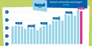 NVM: Meer woningen verkocht en tegen hogere prijs